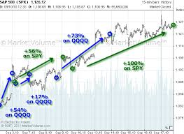 Spy Options Chart Uncovered Options Trading System September 2010