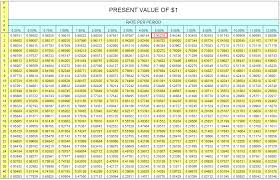 what is a present value table definition meaning exle