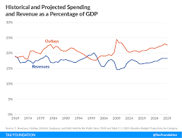 Government Revenues Outlays And Deficit As A Share Of Gdp