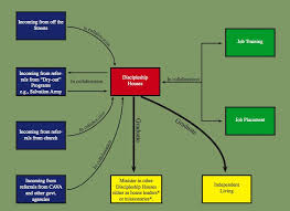 Flow Chart Discipleship Project