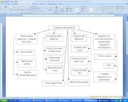 Бизнес планирование Курсовая Тюрин В Б директор по капитальному строительству управлению кадрами и социальными вопросами ОАО Орбита член Совета директоров