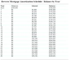 Mortgage Amortization Formula Excel Amortization Schedule Excel