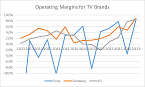 Sony Tv Compare Chart Tv Brand Profits Signal An Upswing In Lcd