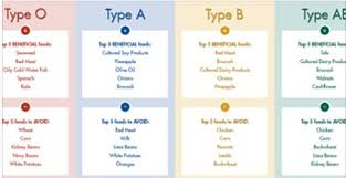 Blood Type Diet Chart For Fastest Weight Loss The Blood Type Diet Chart My