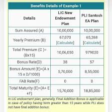Know all about postal life insurance (pli) premium calculator, an online premium calculator tool that helps compare plans on the basis of premium! Facebook