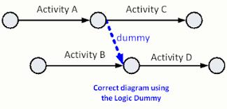 critical path method  cpm  tutor for construction scheduling    arrow diagram logic dummy