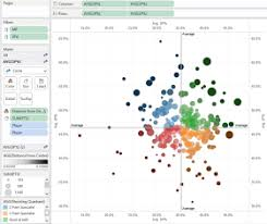 Quadrant Chart In Tableau Tableau Dashboard Information