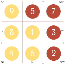 How To Use Flying Star Chart What Is Annual Feng Shui Flying Stars And How To Prepare For It