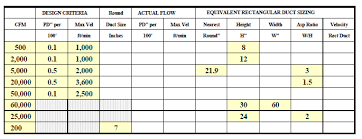 Oval Duct Sizing Chart Piping And Ductwork Systems Energy Models Com