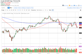 Wti Crude Oil Forecast Continues To Drift Lower 22 July