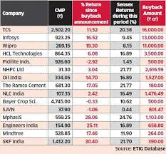 Nhpc Share Price Chart Share Buyback Buybacks Failed To Push Up Share Prices Of