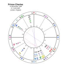 Diana Astrology Chart Charles And Diana A Match Made In Heaven Capricorn