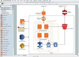 Diagramming Tool Amazon Architecture Diagrams Aws