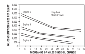 Engine Oil Consumption Chart Understanding How Engines Consume Oil