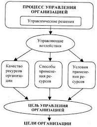 Управленческое решение его сущность и характерные особенности e  Таким образом управляющие воздействия суть реализация управленческих решений Если вспомнить что решение как процесс и решение как результат это выбор