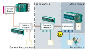 fieldbus in hazardous areas ignition protection with fieldbus Fieldbus Cable at Foundation Fieldbus Wiring Diagram