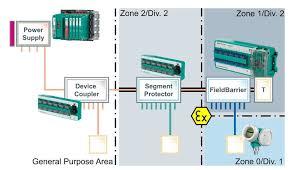fieldbus in hazardous areas ignition protection with fieldbus Fieldbus Network at Foundation Fieldbus Wiring Diagram