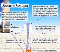 how do geysers form virtual field trip to yellowstone national park november 2009