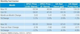 Fuel Prices Ahdb