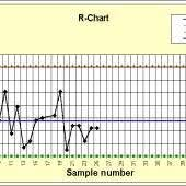 R Chart Combined With I Charts And X Bar Charts The Chart