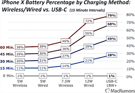 Battery C Rating Chart Iphone X Charging Speeds Compared The Fastest And Easiest