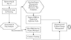 Project Change Control Process Flow Chart Figure 1 From How To Establish A Project Management Office