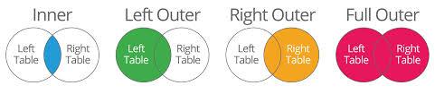 Types Of Sql Joins Venn Diagram Joins Sql Venn Diagram Corto Foreversammi Org