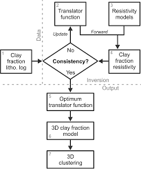 Conceptual Flow Chart Conceptual Flowchart For The Cf Procedure And Clustering