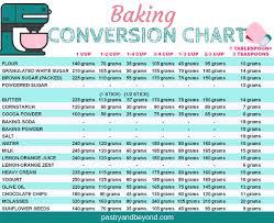 Teaspoon To Grams Chart 80 Abundant Teaspoon To Cup Conversion Chart