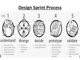 Google Design Sprint Methodology Current Entrepreneurship Trends