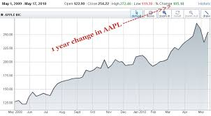 Apple Stock Quote Impressive AAPL Summary For Apple Inc Yahoo Finance