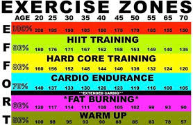 Workout Heart Rate Chart Whats Your Maximum Heart Rate And Why Does It Matter Ax