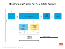 Eb 5 Real Estate Financing Trends Misperceptions And