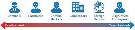 Cyber Kill Chain How Can Threat Intelligence Help The Cyber Attack Kill Chain