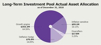 Asset Allocation Chart 2018 Asset Allocation