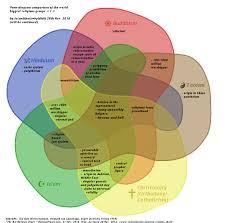 Judaism Christianity And Islam Triple Venn Diagram Venn Diagram Religion Free Wiring Diagram For You