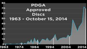 Pdga Ratings Chart Pdga Archives Infinite Discs Blog