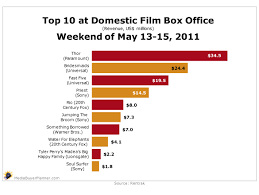 Movie Box Office Charts Power Media And Associates Chart Top 10 At Domestic Film