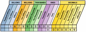 Reading Large Numbers Google Search Place Value Chart