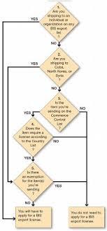 Bis Country Chart Bis Export License Requirements