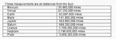 Solar System Distance Chart The Solar System Planets Distance From Sun Chart For Each