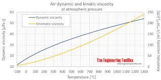 air dynamic kinematic viscosity atm c