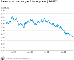 Future Natural Gas Prices Dubai Binary Options Live