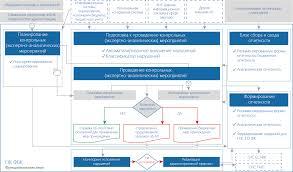 Программный комплекс Финансовый бюджетный контроль ООО НПО Криста ПК