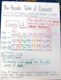 Periodic Table Assignment Crossword Puzzle Answers Periodic Table ...