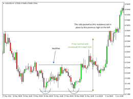 Head And Shoulder Double Top And Double Bottom Chart