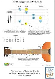 An Arpeggio Is A Broken Chord Where The Notes Are Played In