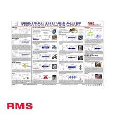 Vibration Analysis Wall Chart Rms Ltd