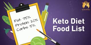 Keto Diet Percentage Chart 81 Keto Diet Food List For Ultimate Fat Burning Cheat Sheet