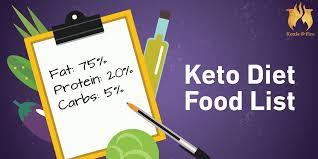 Keto Chart Printable 81 Keto Diet Food List For Ultimate Fat Burning Cheat Sheet
